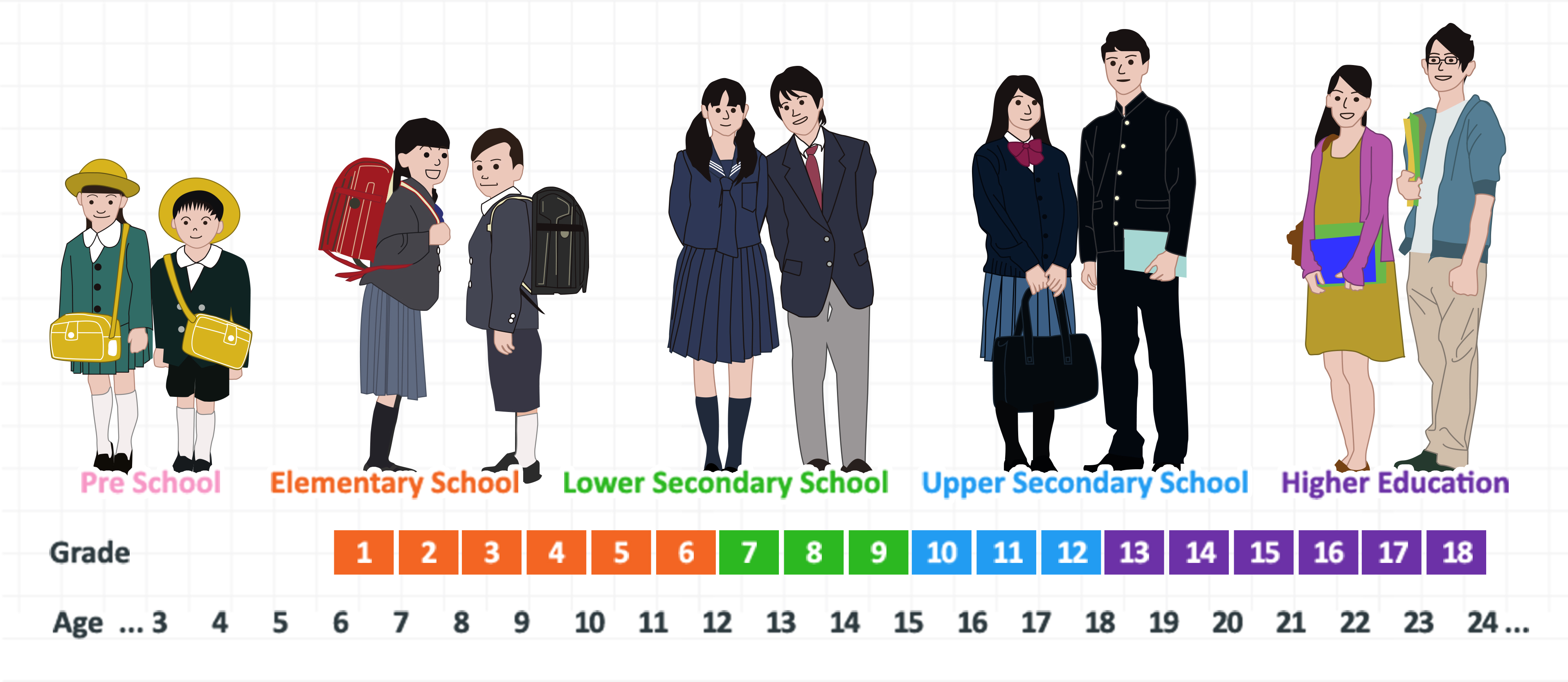 Japanese School System