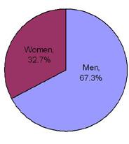 "sales of ""The Audacity of Hope"" between men and women"