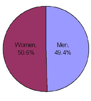 sales of the collection between men and women