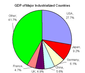 GDP of major industrialized countries